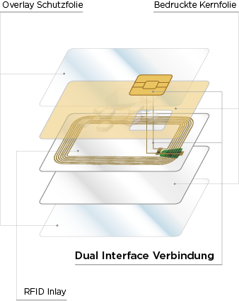 Chipkarten Aufbau Dual Interface