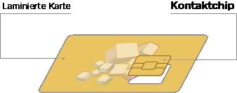 Chipkarten Aufbau Kontaktchip